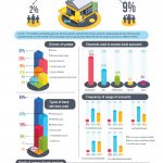 Finscope 2018: Banking & Financial Inclusion Infographics